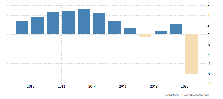 colombia adjusted net national income per capita annual percent growth wb data