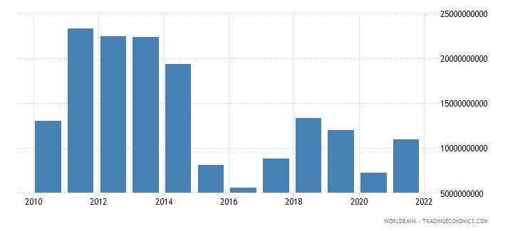 colombia adjusted savings energy depletion us dollar wb data