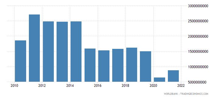 colombia adjusted savings net national savings us dollar wb data