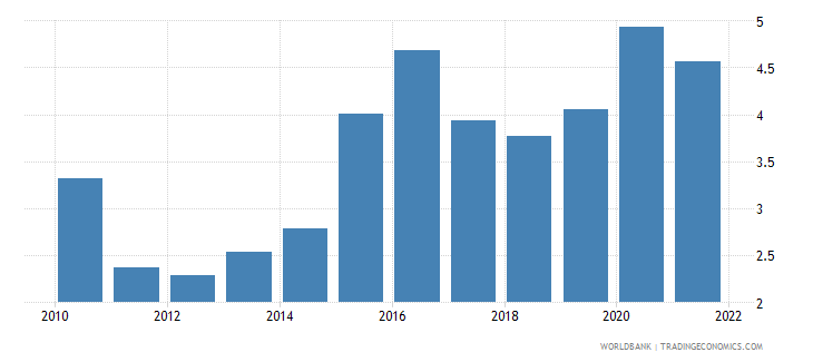 colombia agricultural raw materials exports percent of merchandise exports wb data