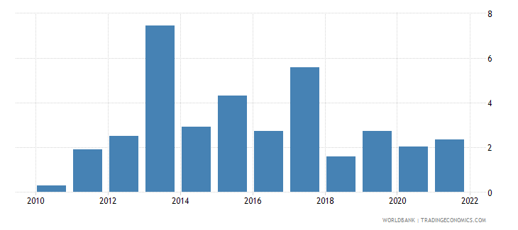 colombia agriculture value added annual percent growth wb data