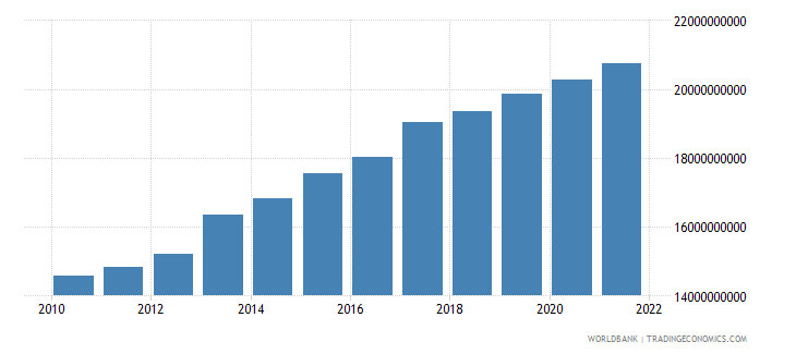 colombia agriculture value added constant 2000 us dollar wb data