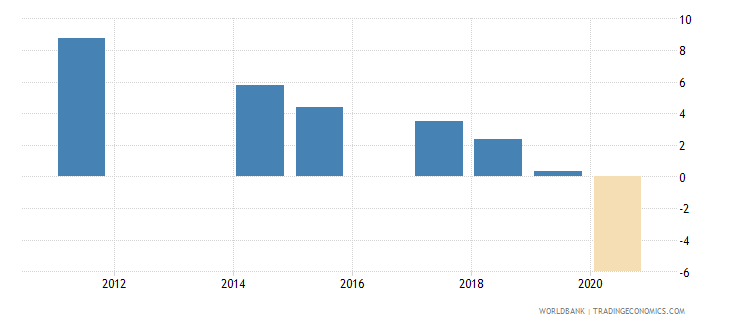 colombia annualized growth in survey mean consumption or income per capita bottom 40percent percent based on 2005 ppp wb data
