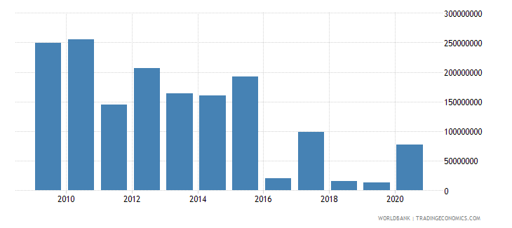 colombia arms imports constant 1990 us dollar wb data