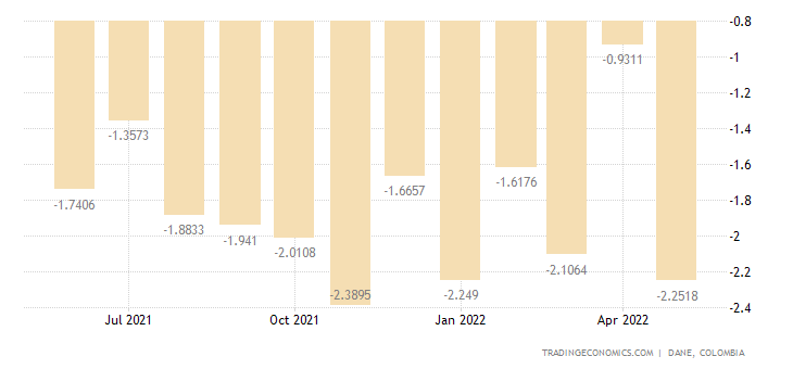 Colombia Balance of Trade