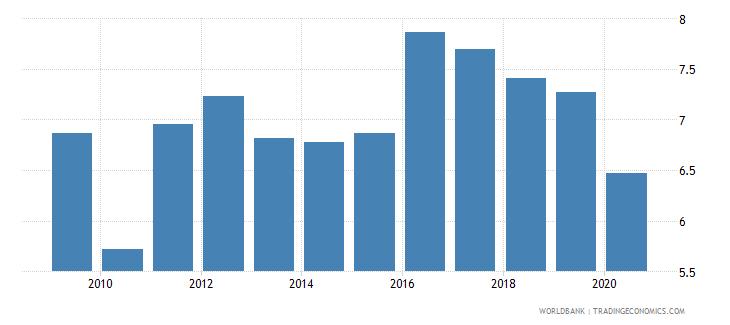 colombia bank lending deposit spread wb data