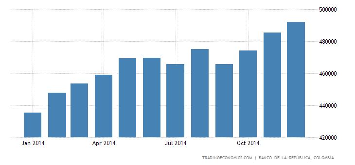 Colombia Banks Balance Sheet