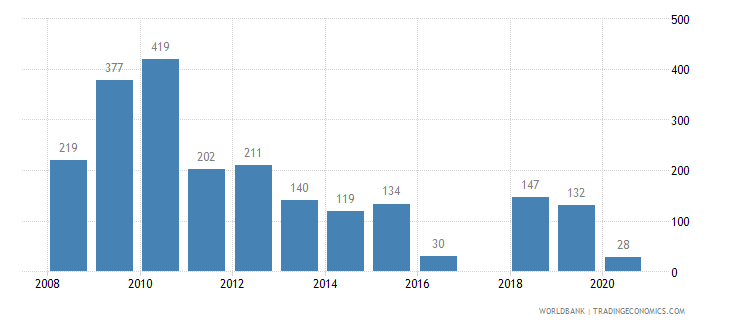 colombia battle related deaths number of people wb data