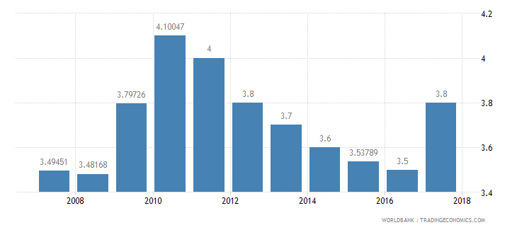 colombia burden of customs procedure wef 1 extremely inefficient to 7 extremely efficient wb data