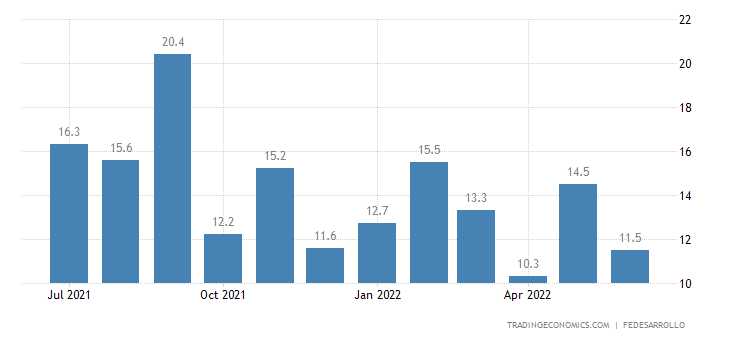 Colombia Business Confidence