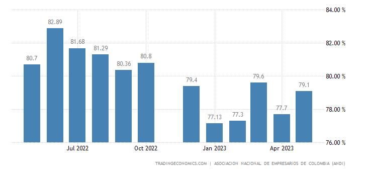 Colombia Capacity Utilization
