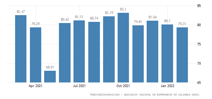 Colombia Capacity Utilization