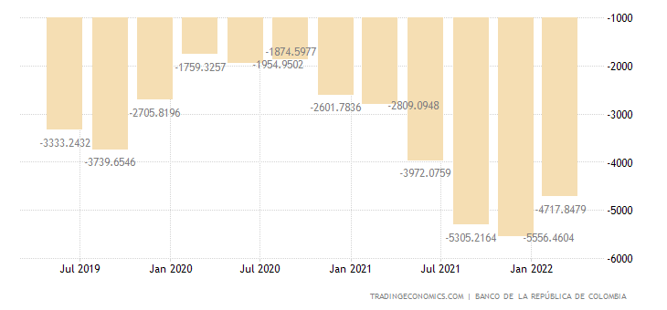 Colombia Capital Flows