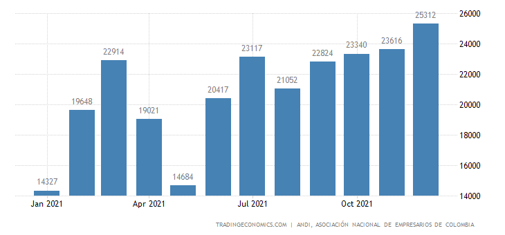 Colombia New Vehicle Registrations