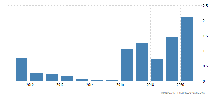 colombia central bank assets to gdp percent wb data