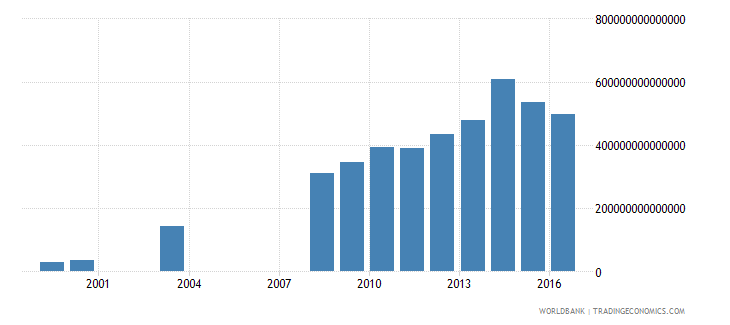 colombia central government debt total current lcu wb data