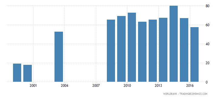 colombia central government debt total percent of gdp wb data