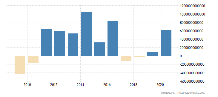 colombia changes in inventories constant lcu wb data