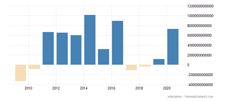 colombia changes in inventories current lcu wb data