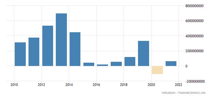 colombia changes in net reserves bop us dollar wb data
