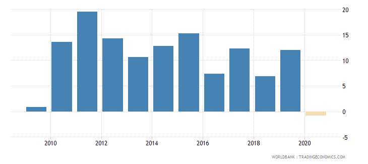 colombia claims on private sector annual growth as percent of broad money wb data