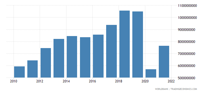 colombia commercial service exports us dollar wb data