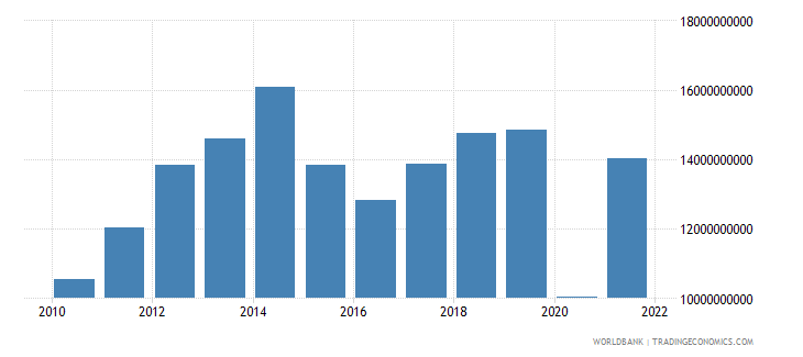 colombia commercial service imports us dollar wb data