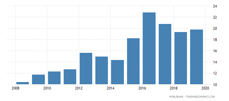 colombia consolidated foreign claims of bis reporting banks to gdp percent wb data