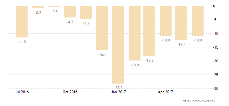 Colombia Consumer Confidence Economic Expectations