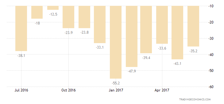 Colombia Consumer Confidence Financial Expectations