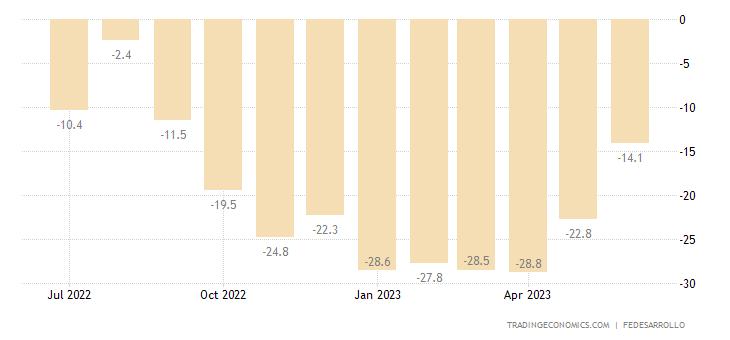 Colombia Consumer Confidence