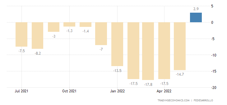 Colombia Consumer Confidence