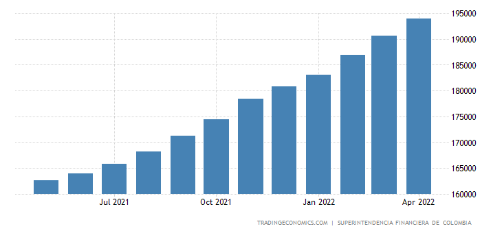 Colombia Consumer Credit