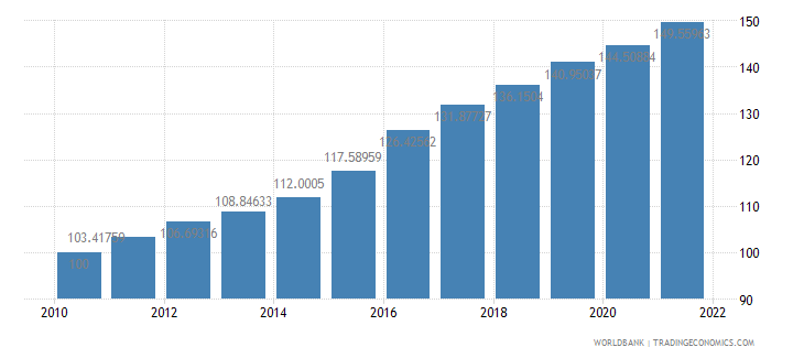 colombia consumer price index 2005  100 wb data