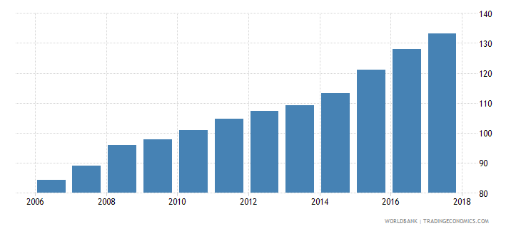 colombia consumer price index 2010 100 december wb data