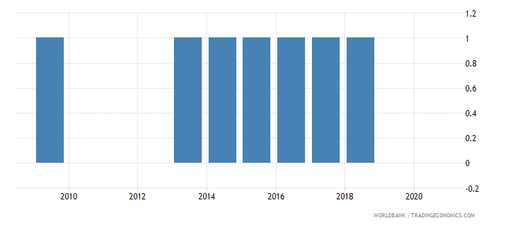 colombia consumer price index base year wb data