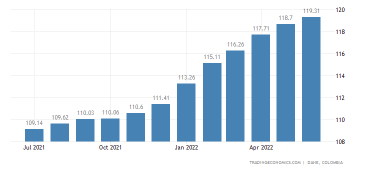 Colombia Consumer Price Index (CPI)