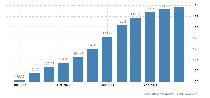 Colombia Consumer Price Index (CPI)
