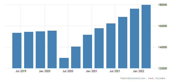 Colombia Consumer Spending