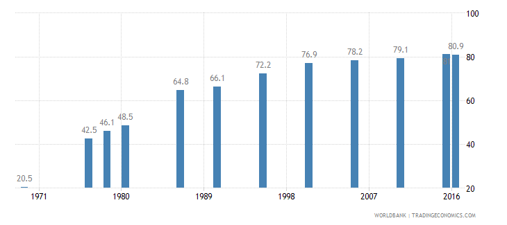 colombia contraceptive prevalence percent of women ages 15 49 wb data