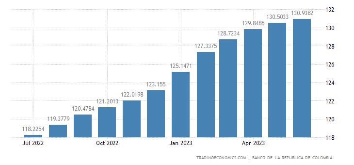 Colombia Core Consumer Prices