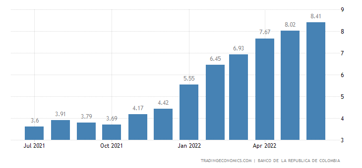 Colombia Core Inflation Rate