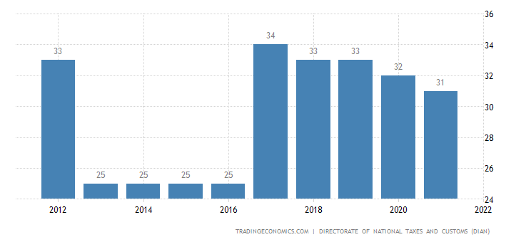 Colombia Corporate Tax Rate  19972017  Data  Chart  Calendar