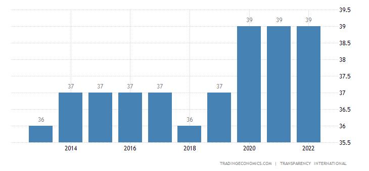 Colombia Corruption Index