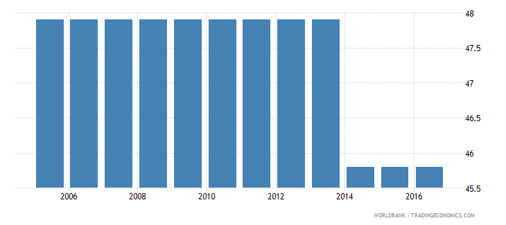colombia cost to enforce a contract percent of claim wb data
