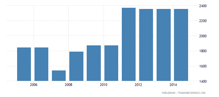 colombia cost to export us dollar per container wb data