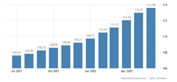 Colombia CPI Housing, Water, Electricity, Gas and other Fuels