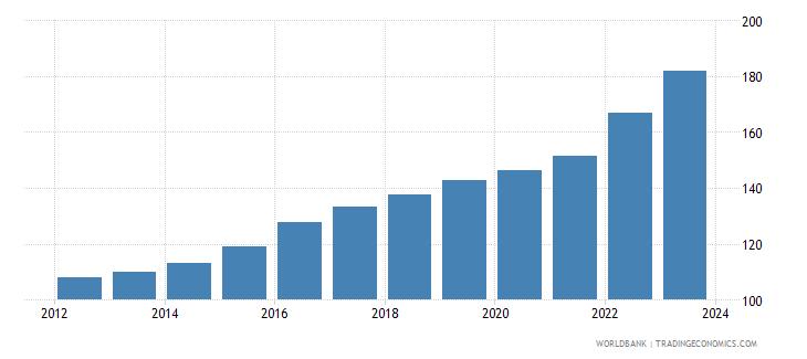 colombia cpi price nominal seas adj  wb data