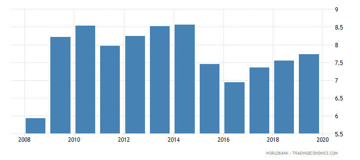 colombia credit to government and state owned enterprises to gdp percent wb data