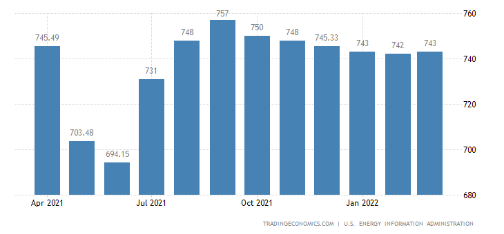 Colombia Crude Oil Production